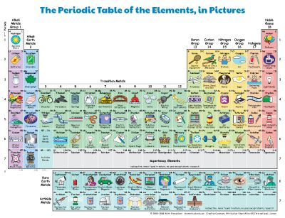 The Periodic Table of Elements, in Pictures and Words Mono - copy tabla periodica de elementos no metalicos