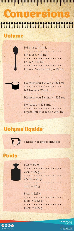 Pratiquez vos mesures de cuisine et leurs conversions (grammes en onces, millilitres en tasses) avec nos http://canadiensensante.gc.ca/eating-nutrition/healthy-eating-saine-alimentation/tips-conseils/recipes-recettes/index-fra.php pour une saine alimentation :