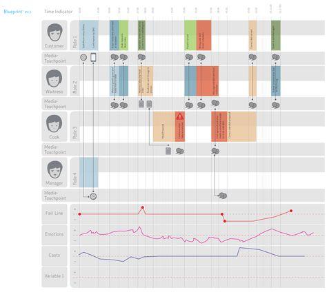 8 best Service Blueprint images on Pinterest Design thinking - best of blueprint design for mac