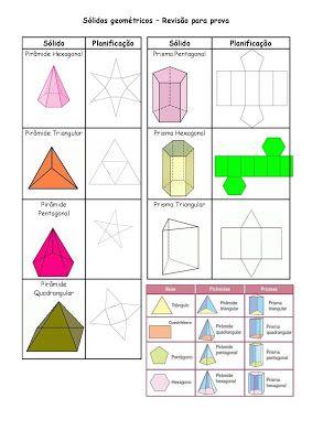 Revisao Para A Avaliacao Solidos Geometricos Poliedros