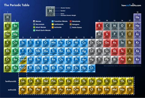 Periodic Table of Messier Objects Astronomy Pictures Pinterest - fresh tabla periodica hecha en word