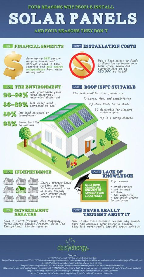Energy Efficient Home Upgrades in Los Angeles For $0 Down -- Home Improvement Hub -- Via - 4 reasons why people install solar panels - and 4 reasons why they don't. #infographic #solar #energy #climate #solarpanelinstallation