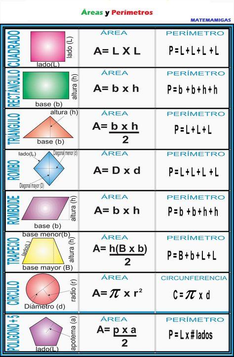 38 Ideas De Infografia Perimetro De Figuras Geometricas área Y Perímetro Areas De Figuras Geometricas