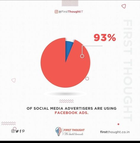 While platforms like YouTube, IGTV or even Pinterest are organic platforms where the algorithm focuses on engagement, Facebook has always been one of the best platforms for brands to advertise on. Facebook has, over the years, developed its Ad platform to make creating ads a seamless process. There are various ad types that you can choose for your ads, you can choose specific ad goals and customize an entire target profile or different ones according to your needs! Facebook has a system in place