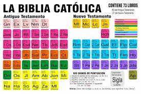 Resultado De Imagen Para Abreviaturas De La Biblia Biblia