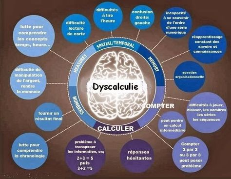 Manifestations des troubles Dys, dyslexie dyscalculie, dyspraxie, dysgraphie ~ Psychologie  santé