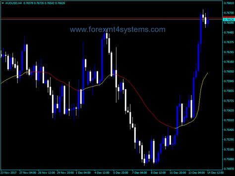 Forex Step Ema Line Indicator Line Line Chart