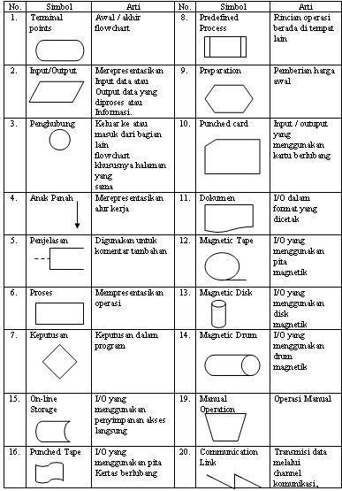 Arti Simbol Flowchart : simbol, flowchart, Pengertian, ,arti, Simbol, Flowchart, Diagram, Alir,, Desain, Bergerak,, Kartu