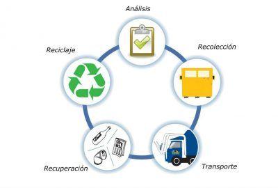 Gestion De Residuos En Barcelona Sanitarios Urbanos O De La Construccion Gestion Residuos Reciclaje