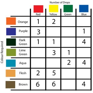 Food Colouring Chart Great Chart For Icings Cakes And Anything You Could Possibly Want To Food Coloring Chart Food Coloring Mixing Chart Brown Food Coloring