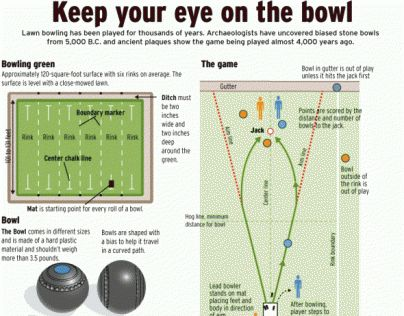 Graphic Explains How To Play The Game Of Lawn Bowling Bowling Lawn Bowls Lawn