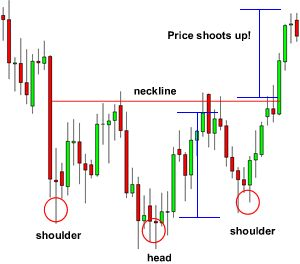 Binary options when to enter tradesmarter
