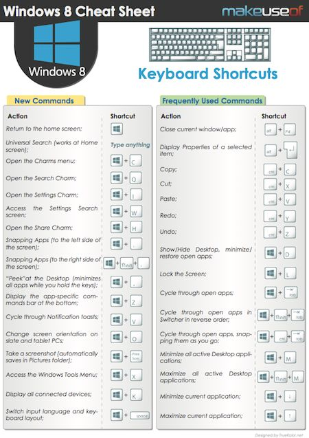 Windows has always had some awesome keyboard shortcuts designed to make our lives easier. Well, with Windows 8, they've added some awesome new shortcuts, but this will take Windows users a little while to get used to, and that's where our new Windows 8 keyboard shortcuts cheat sheet comes in. This cheat sheet has all [...]