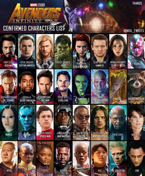 Confirmed characters in Avengers : Infinity War (source @mcu_ tweets on twitter)