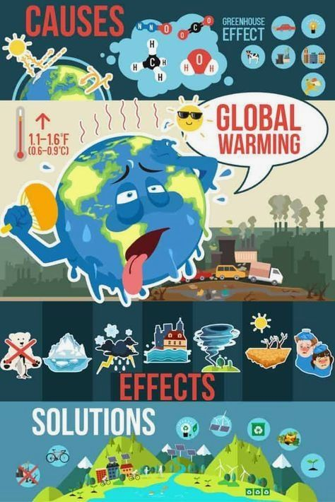 32 Global Warming Drawing 2020 In 2020 Global Warming Climate Change Global Warming Project Effects Of Global Warming