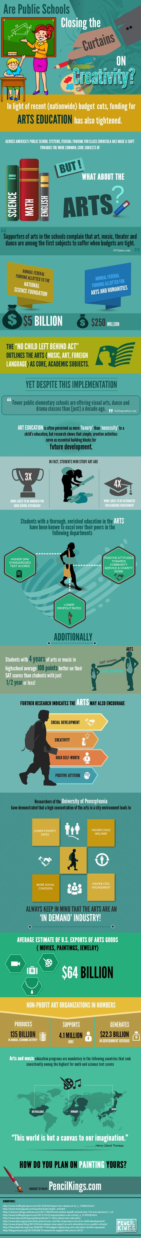 The Significance Of Creativity In Public Schools Infographic examines