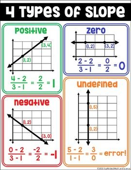 Free Slope Poster for your Algebra or Middle School Math Classroom Source by prealgteachers Dresses Math Posters Middle School, Middle School Literacy, High School Maths, Math Teacher, Teaching Math, Teaching Aids, Teacher Tips, Teaching Tools, Teacher Stuff