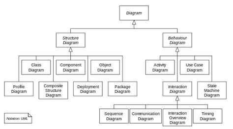 Hierarchy of UML 22 Diagrams, shown as a class diagram UML