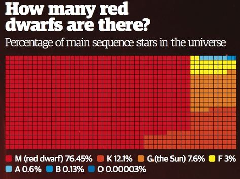 """How many red dwarfs are there? (credit: Jonathan O'Callaghan) Mona Evans, """"Do Red Dwarfs Live Forever?"""" http://www.bellaonline.com/articles/art184046.asp"""