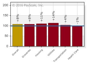 Payscale Cost Of Living In Wilmington Delaware Cost Of Living
