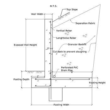 Concrete Retaining Wall Foundation Design Google Search Concrete Retaining Walls Retaining Wall Design Retaining Wall
