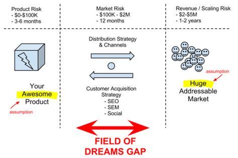 6 sample BMC Startup Entrepreneur Pinterest - acquisition strategy