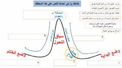 نشاط بنية النص السردي Language Arabic Grade Level السادس School Subject اللغة العربية Main Content تحليل نص سر Worksheets Online Workouts Online Activities