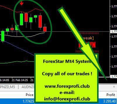 Forex And Binary Telegram Free Signal Groups