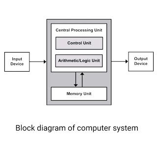Basic Components Of Computer System And Block Diagram In 2020 Computer System Block Diagram Central Processing Unit