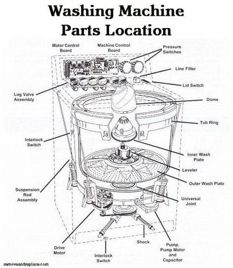 Washing Machine Will Not Spin Or Drain Washing Machine Washing Machine Motor Washer Repair