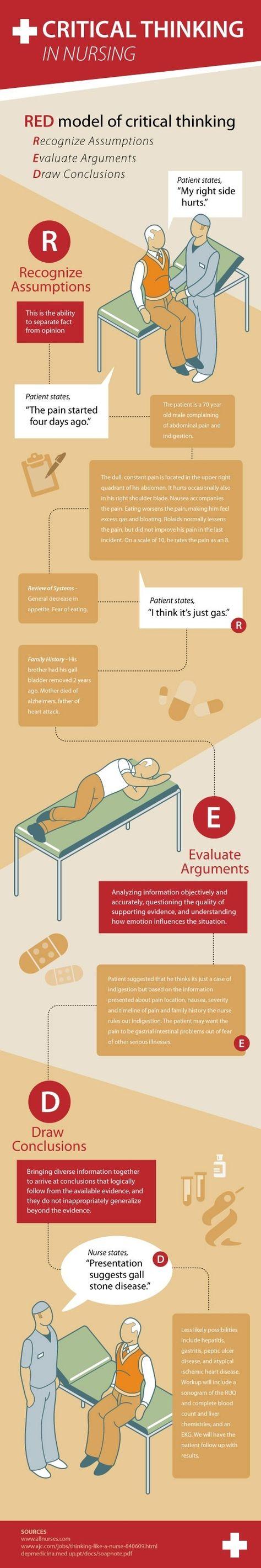 174 besten Nursing Process Bilder auf Pinterest ...