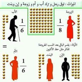 مدونة سيد امين Sayed Amin Blog هكذا تنصف تشريعات الميراث في الاسلام المرأة In 2021 Islamic Posters Islamic Messages Islam Facts