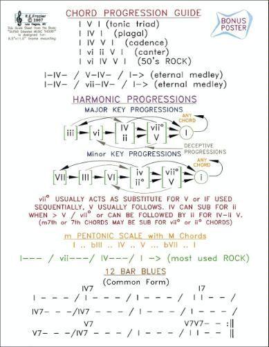 Happy Walls The Wall Chart Aka Music Theory Cheat Sheet