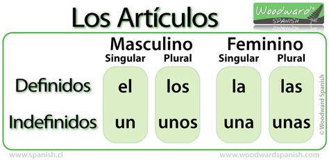 Artículos Definidos e Indefinidos en español - Definite and Indefinite Articles in Spanish