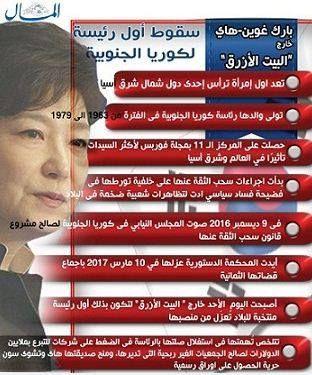 إنفوجراف 8 معلومات عن رئيسة كوريا الجنوبية المعزولة آية رمزي التفتت أنظار العالم اليوم إلى مغادرة رئيسة كوريا الجنوبية بارك غوين Uig Lut