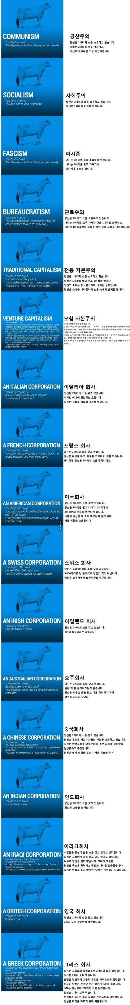 소로 알아보는 경제 : 네이버 블로그