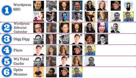 3 Great Social Sharing Plugins for WordPress   RazorSocial