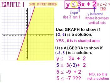 Graphing Inequalities Powerpoint With Student Notes Sheet Graphing Inequalities Note Sheet Graphing