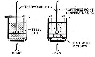 Determination Of Softening Point Of Bitumen Using Ring Ball Apparatus Civil Site Civil Engineering Jobs Determination Engineering Jobs
