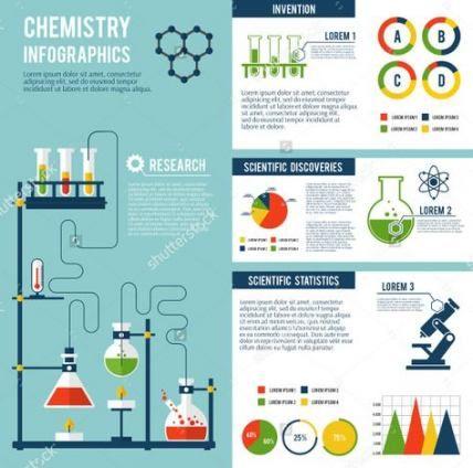 Science Poster Design Creative 31 Ideas Science Design Mise