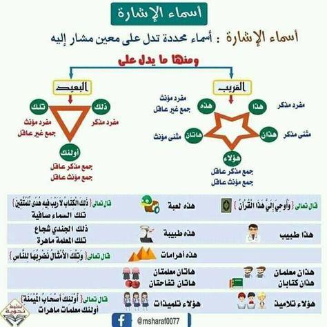 Pin By Amal Shoglieh On اللغة العربية Learning Arabic Teaching Arabic Language
