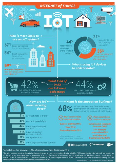 Infographic: Internet of Things generates ROI for many but roadblocks remain