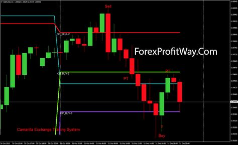Download Camarilla Exchange Trading System For Mt4 Forex Trading