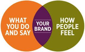 Corporate Branding Strategy Refers To The Methods Of Promoting