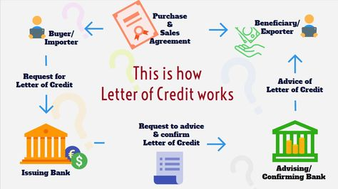 13 best Eximdesk Infographics images on Pinterest Infographics - letter of credit
