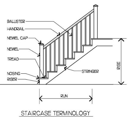 Staircase Painting Strategies Parts Of Stairs Parts Of A
