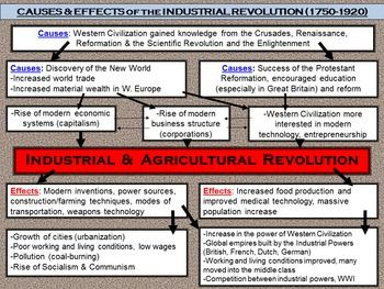 Causes Effects Of The Industrial Revolution Graphic Organizer