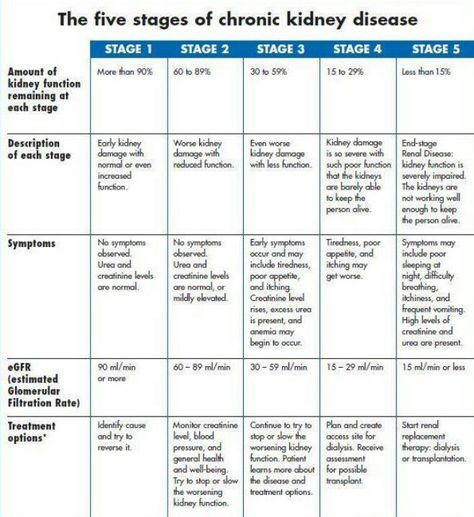 I am currently sitting at stage 3, doing all I can at 22 to prevent it going further down. 37 wishing the same