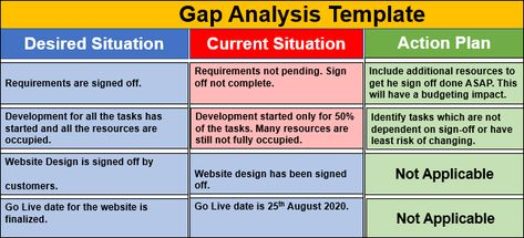 Gap Analysis Template Download Project Management Templates