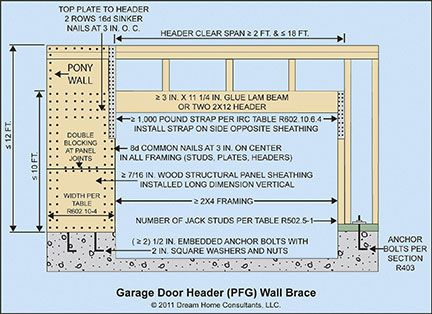 Wall Bracing Home Owners Network Framing Construction Door Header Wall